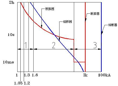 熔断器的时间-电流曲线