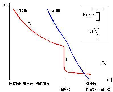 断路器和熔断器的作用范围