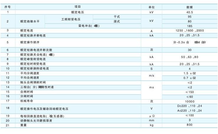 ZW7-40.5户外真空断路器技术参数及规格含义