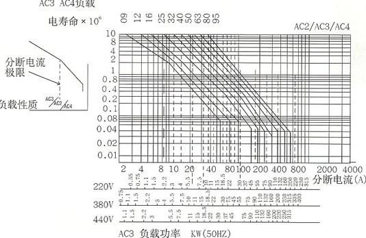CJX2系列交流接触器的电寿命曲线
