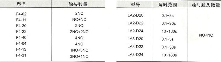 CJX2系列交流接触器的型号锄头联系