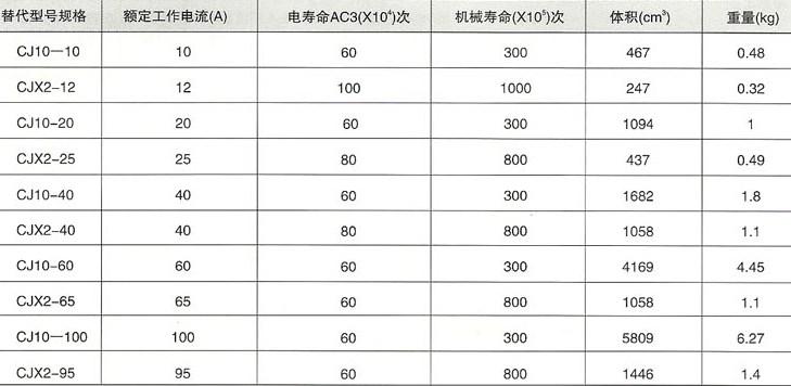 CJX2系列交流接触器的规格寿命等